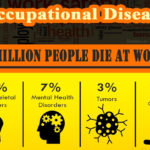 Accidents in Workplace and Occupational Disease Infographic