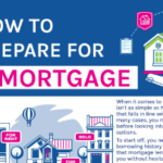 How to Prepare for a Mortgage
