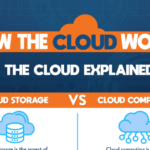 How the Cloud Works: The Cloud Explained