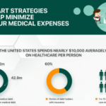 12 Smart Strategies to Help Minimize on Your Medical Expenses