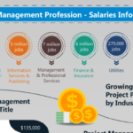 Project Management Annual Salaries for 2019
