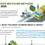 E-Waste Recycling Methods for 2020 Infographic