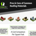 Pros And Cons Of Common Roofing Materials