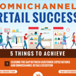 Guide To Omnichannel Retail Success