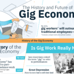 The History and Future of the Gig Economy