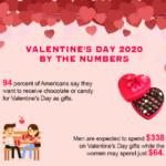 Valentine's Day 2020 – Infographic