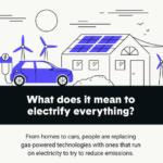 How to Electrify Your Home (Infographic)