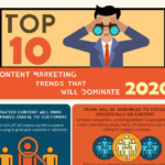 Top 10 Content Marketing Trends In 2020