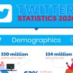 Twitter Stats for 2020 [Infographic]