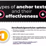 Best Practices for Anchor Text Optimization