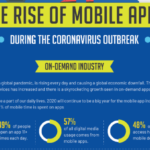 The Rise of Mobile Apps During the Coronavirus Outbreak [Infographic]