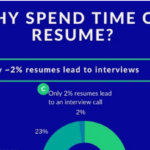 Why spend precious time creating resume?