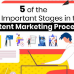 5 Stages of Content Marketing Process