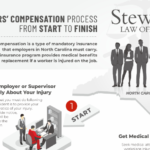 Workers' Compensation Claims from Start to Finish in South Carolina