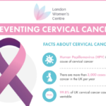 Preventing Cervical Cancer – Infographic