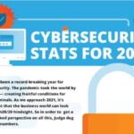 Cybersecurity Stats for 2021 (Infographic)