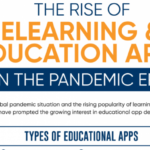 The Rise of eLearning & Education Apps in the Pandemic Era