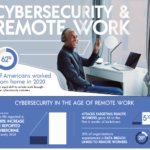 Cybersecurity and Remote Work – Infographic