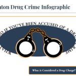 Denton Drug Crime Infographic