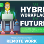 Are Hybrid Workplaces The Future? [Infographic]